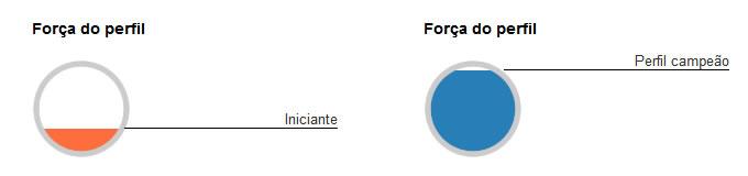 Não ter um perfil completo é um dos grandes erros de quem procura um novo emprego no LinkedIn